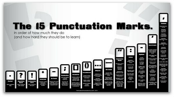 Infographic: The hardest—and easiest—punctuation marks to use | Articles | Main