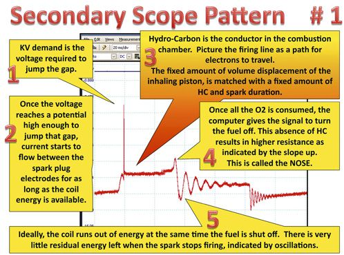 automotive oscilloscope waveforms - Google Search