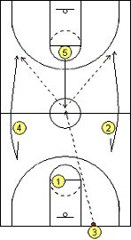 "#Basketball Plays - Last Second, Full-Court ""Buzzer-Beater"" Plays - Coach's Clipboard Basketball Coaching"