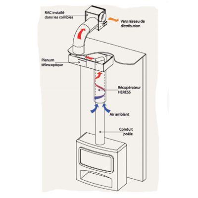 Récupérateur de chaleur HERESS pour poêles a conduit apparent Ø 130 à 150 mm : 290,00 € Seulement !