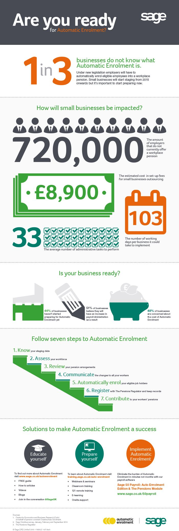 What is Automatic Enrolment? - Infographic