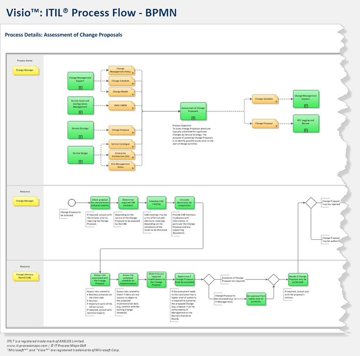 BPMN ITIL Visio Process Flows BPMN ITIL Pinterest