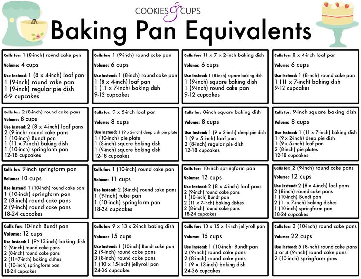 Baking Pan Equivalent Chart