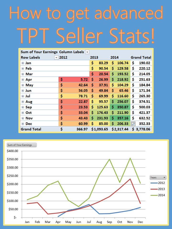Teachers Pay Teachers Seller Stats and Analytics Graphs for your TPT Sales Analysis! Visual way to take an in depth look at your sales over time on Teachers Pay Teachers. Using your generated Excel spreadsheet from TPT, paste your personal sales data into this Excel template to generate personalized graphs and tables showing the growth of your TPT business.  Includes a how-to video.