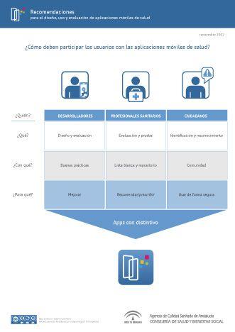 Infografía sobre la participación de usuarios en la mejora de la calidad de apps de salud