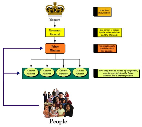 constitutional monarchy in england essay The glorious revolution of 1688-1689 replaced the reigning king, james ii, with the joint monarchy of his protestant daughter mary and her dutch husband, william of orange it was the keystone of.