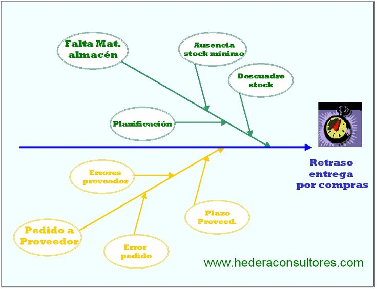 Diagrama Causa - Efecto para retrasos en las entregas. Departamento de compras.