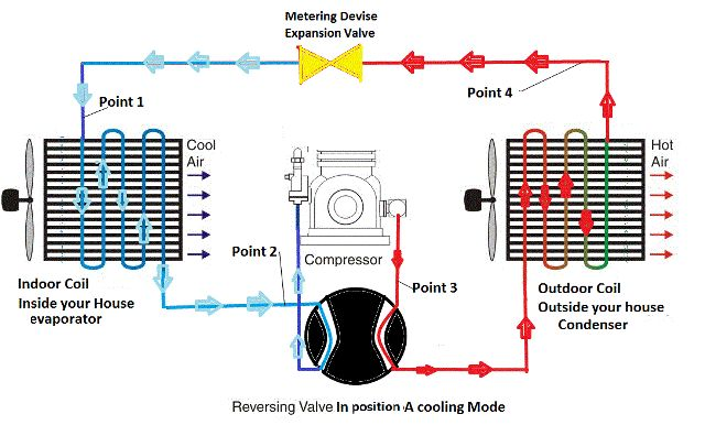 How Does a Heat Pump Work ?