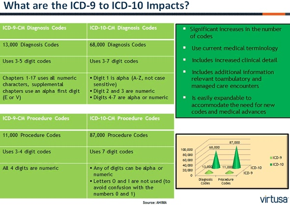 The Great ICD-10 Debate: Healthcare Coding Transforms -- InformationWeek