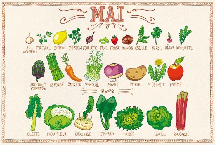 Calendrier des fruits & légumes du mois de Mai