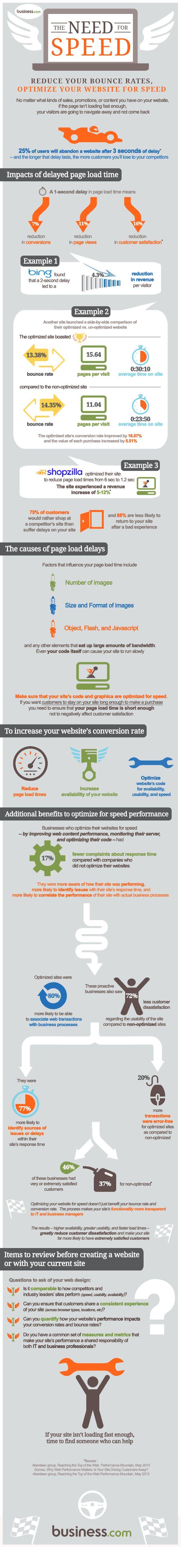 La velocidad de tu web influye en la tasa de rebote.