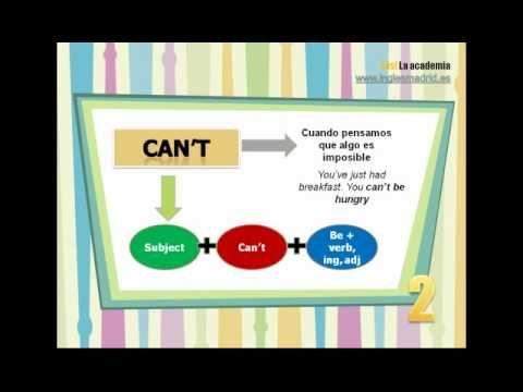 Modal verbs de probabilidad: Mira el vídeo para entenderlos y utilizarlos correctamente. Yes! La Academia