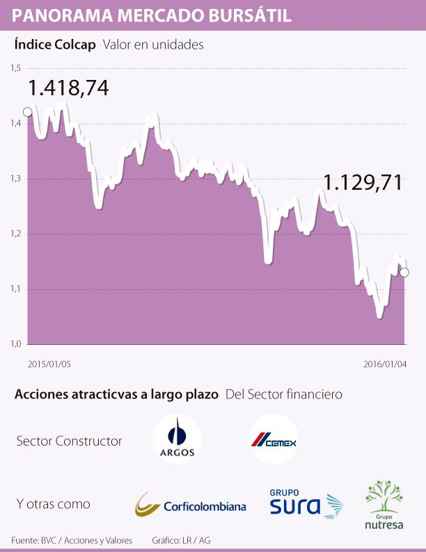 Este es el año de inversiones a largo plazo en el mercado local