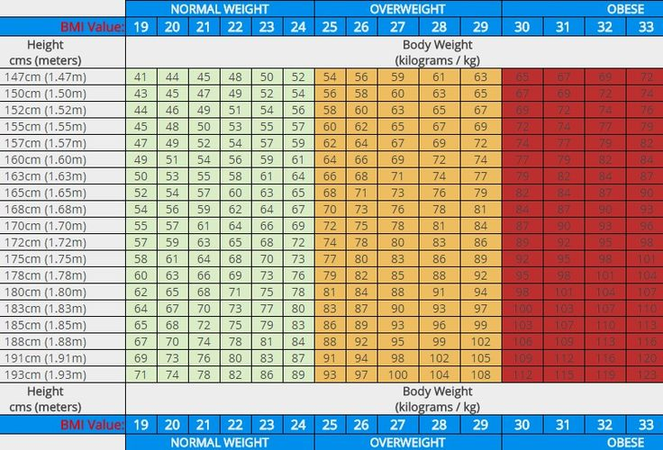 bmi chart  centimetres  cms   u0026 kilograms  kg