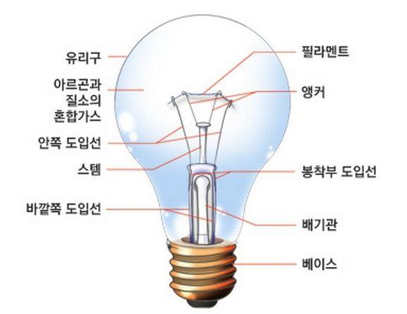 백열전구의 원리 구조 :: a-c-e