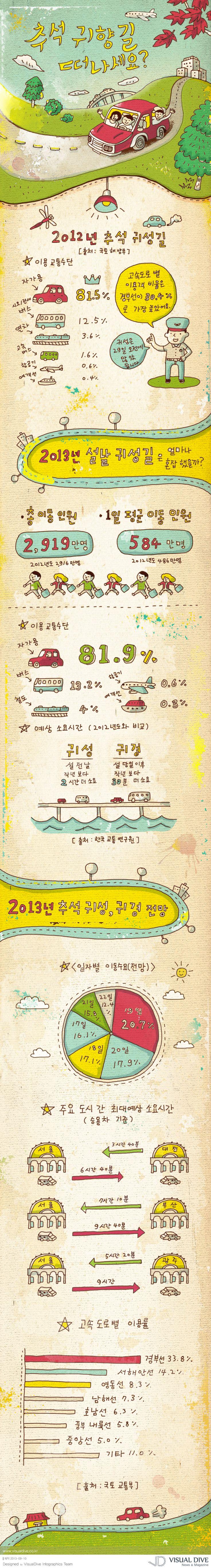 """[인포그래픽] 올 추석 6일간의 연휴, 서울-부산 예상시간은? #TrafficJam / #Infographic"""" ⓒ 비주얼다이브 무단 복사·전재·재배포 금지"""