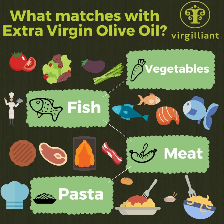 What matches with Extra Virgin Olive Oil? Almost Everything! By Virgilliant Greek Olive Oil