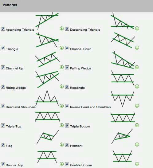 Trading forex chart patterns