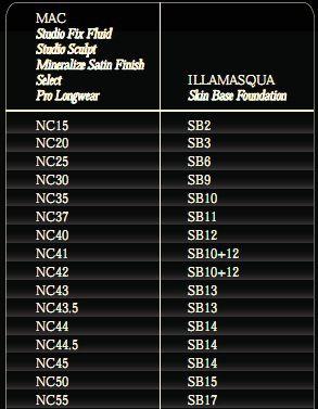 Illamasqua Skin Base Foundation   MAC shades