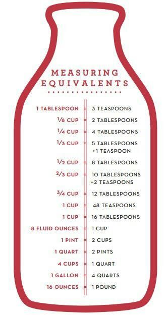 kitchen chart: measuring equivalents