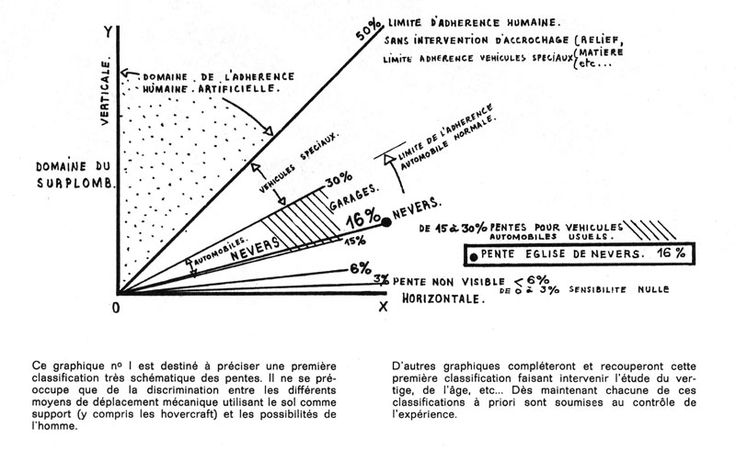 # GREAT SPECULATIONS /// The Oblique Function by Claude Parent and Paul Virilio | The Funambulist
