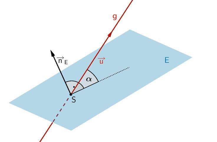 Die Gerade g schneidet die Ebene E im Schnittpunkt S unter dem Schnittwinkel φ