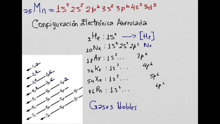 Configuración Electrónica, Principio de AUFBAU, Principio de Hund
