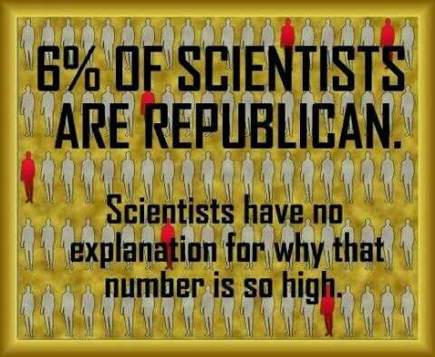 6% of scientists are republican. Modern research currently has no explanation…
