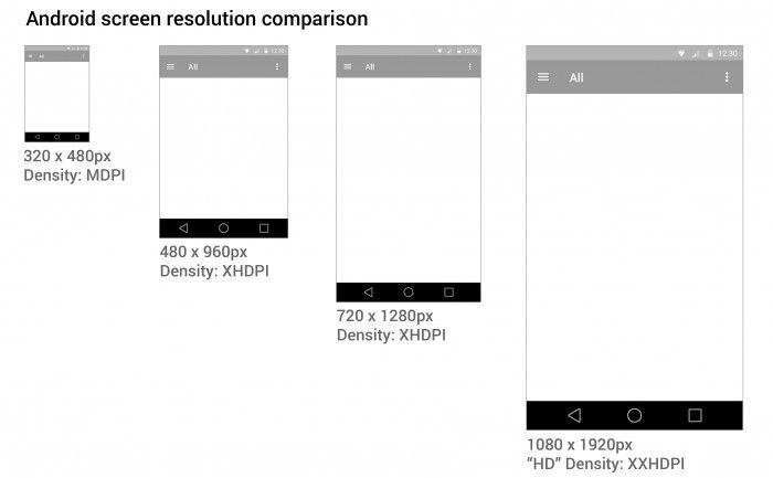 Android screen resolution and density