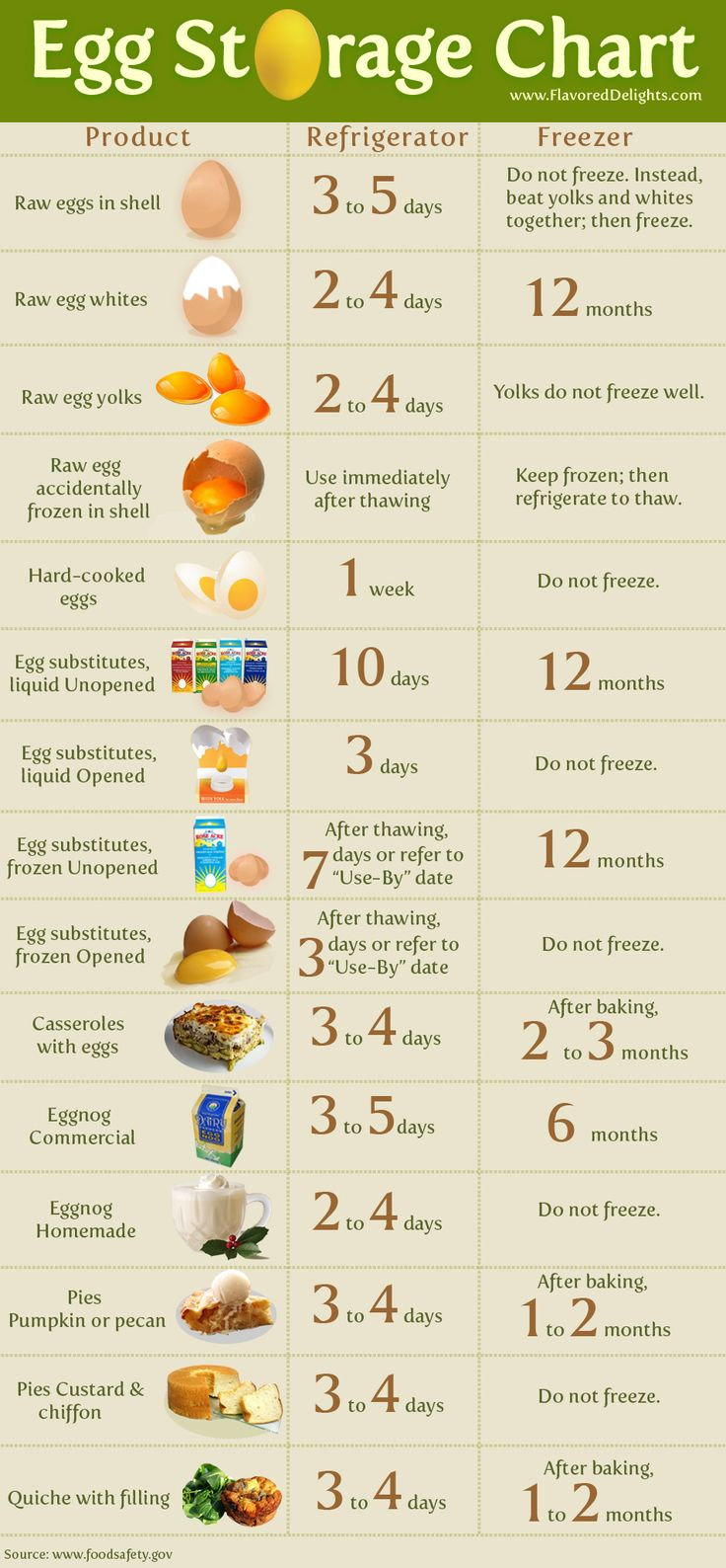 This #egg storage chart helps you to determine how to store your eggs and egg products safely.