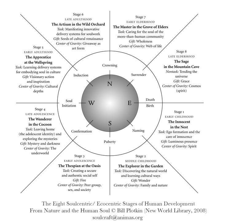 Os estágios Oito Soul-centric / Eco-centric de Desenvolvimento Humano – Esclarecimento Fractal