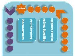 Vocabulaire : jeu pour les synonymes, antonymes, homonymes et mots de la même famille