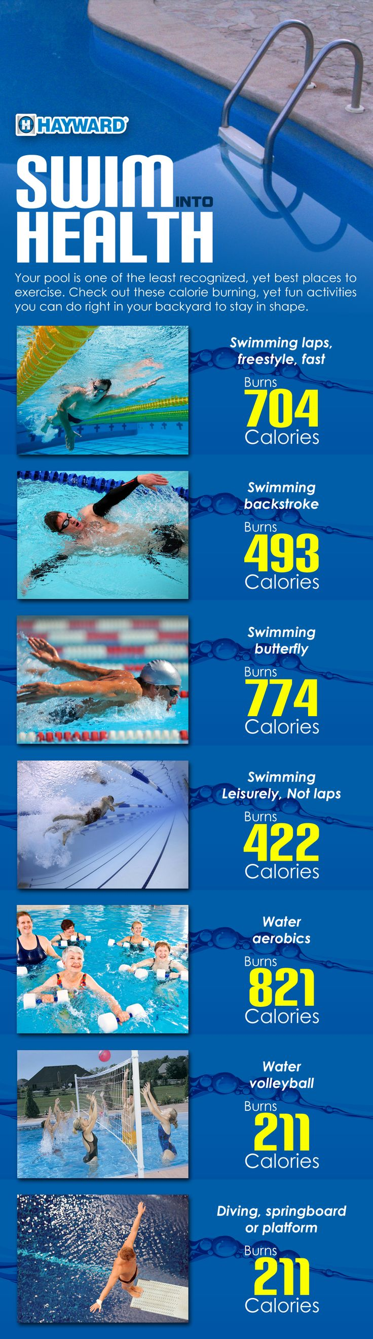 Swimming and aquatic games are great ways to burn calories and stay in shape.  Check out this great infographic to see just how many calories you can burn.
