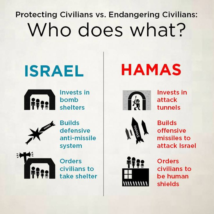 While Israel uses its resources to invest in the protection of its civilians. Hamas uses its resources to invest in its terrorist infrastructure, using civilians in Gaza as human shields for its missiles.