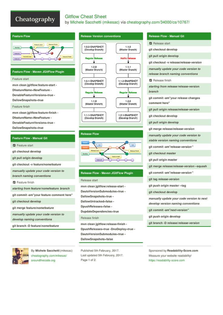 19 best Git images on Pinterest Cheat sheets, Data science and - express k amp uuml chen erfahrungen