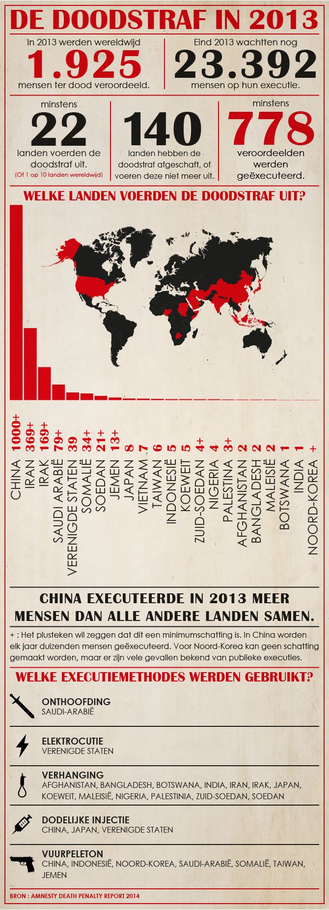 De doodstraf in 2013