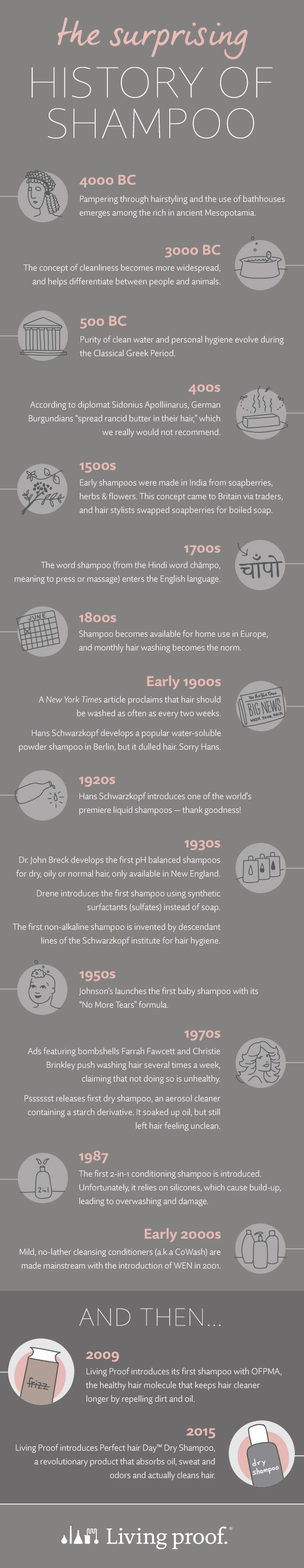 Science meets beauty: discover the history of shampoo from the emergence of #hairstyling in 4000 BC to a dry shampoo that actually cleans hair in 2015.