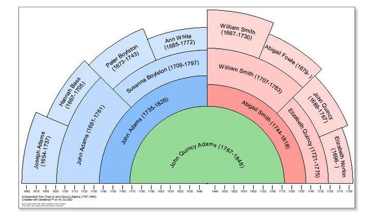 Timeline Fan Chart – Genealogy Sample Charts