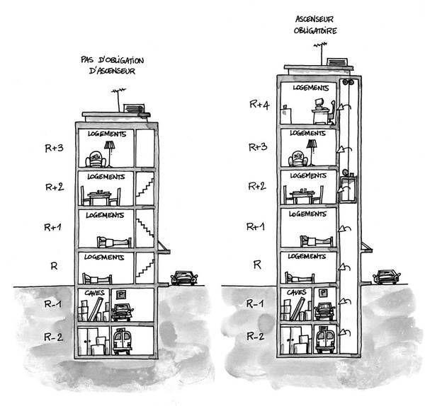 Accessibilité bâtiment - BHC neufs - Circulations intérieures verticales des parties communes - Ascenseur - Circulaire