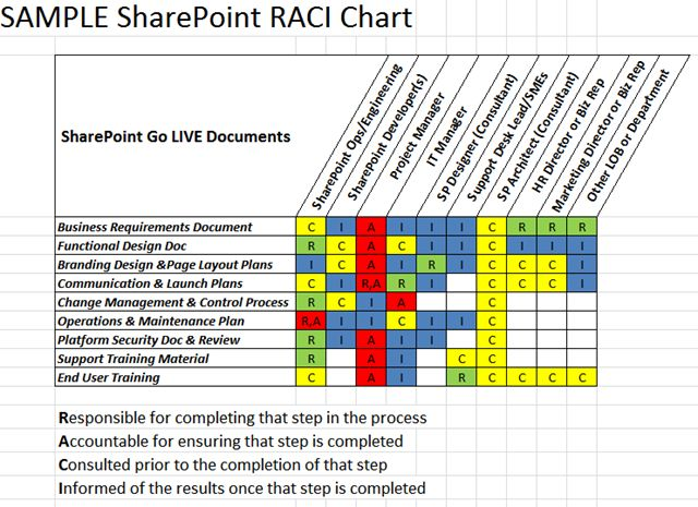 Here is a sample matrix that will use SharePoint Description from - change management plan template