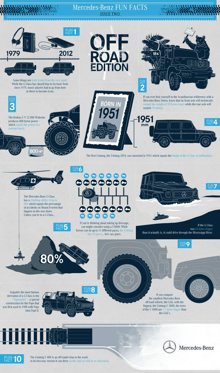 8 besten funfactfriday bilder auf pinterest spa fakten for Mercedes benz e learning