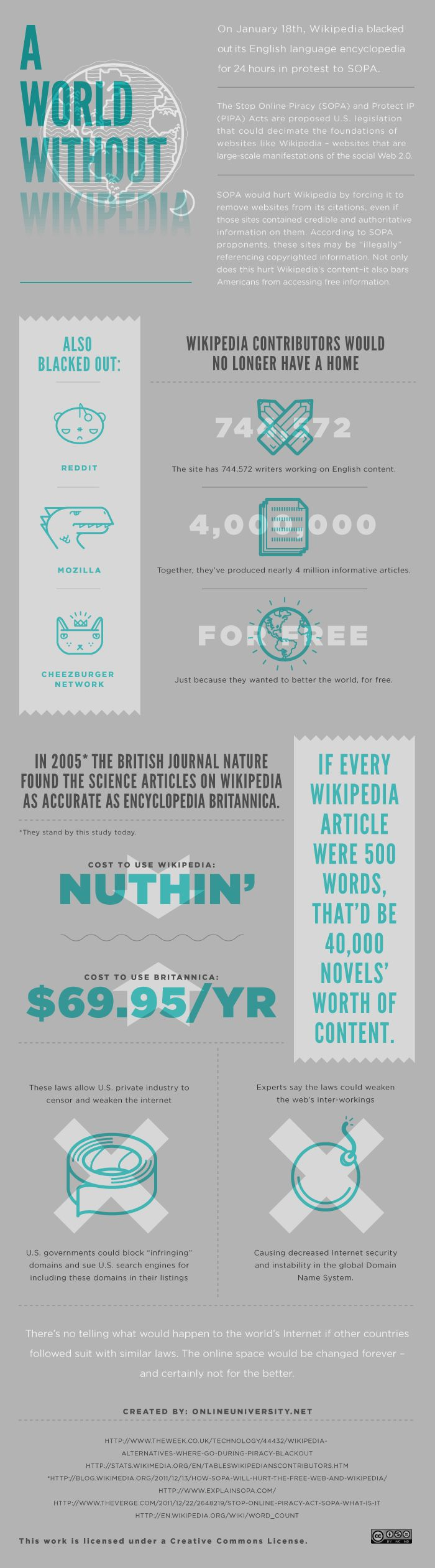 Un mundo sin Wikipedia infografa 29 best