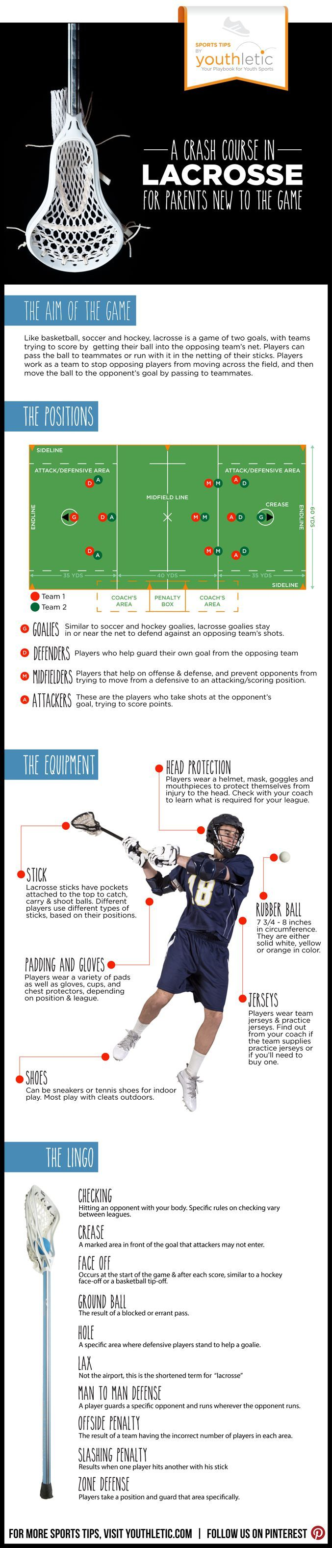 An infographic designed to help parents learn about the game, team structure, gear, and rules of lacrosse #lax #parenting #lacrosse: https://www.youthletic.com/articles/infographic-a-crash-course-for-lacrosse-parents-new-to-the-game/?utm_source=pinterest&utm_medium=referral&utm_campaign=organic
