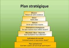 plan stratégique http://sirc.ca/fr/resources/sport-governance-and-leadership/chapitre-5-planification-strategique