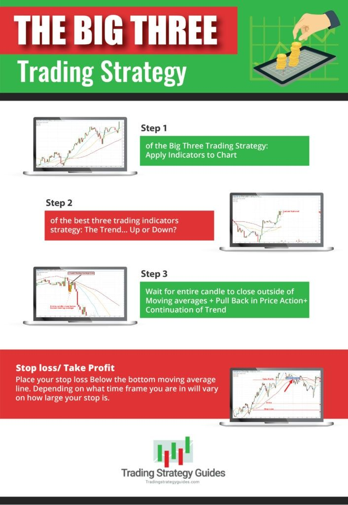 Pin By Tradingstrategyguides On Big Three Trading Strategy