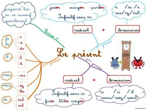 présent de l'indicatif Apprendre le français #mindmapping #cartementale
