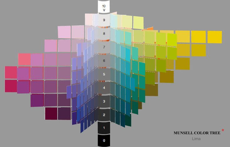 The Munsell Color Tree actually shows several types of contrast, but I decided to place it here.