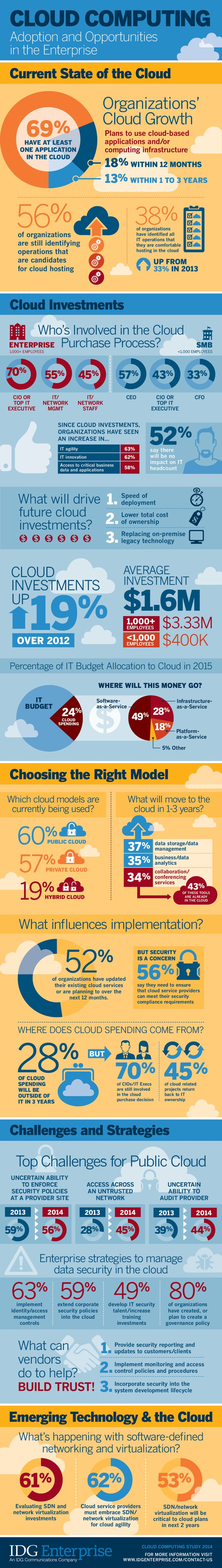 best images about cloud computing in the clouds state of cloud computing in the enterprise cloud cloudcomputinf infographic