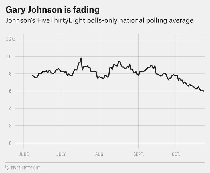 This was supposed to be the year the Libertarian Party went mainstream. Given the two historically unpopular major party candidates and with a former governor, Gary Johnson, as their nominee, thing…