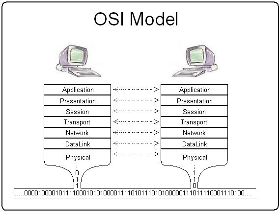 17 best ideas about osi model on pinterest